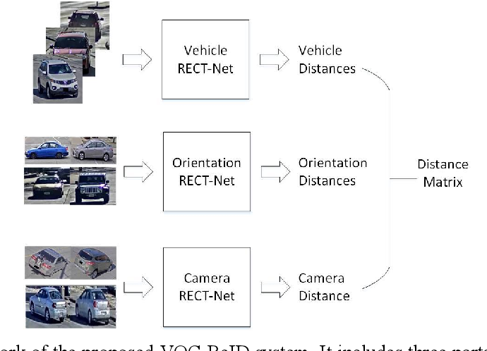 Figure 3 for VOC-ReID: Vehicle Re-identification based on Vehicle-Orientation-Camera