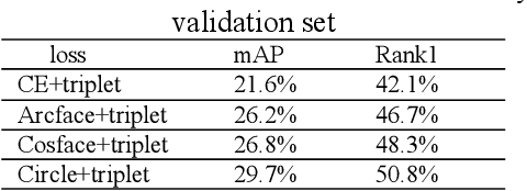 Figure 2 for VOC-ReID: Vehicle Re-identification based on Vehicle-Orientation-Camera