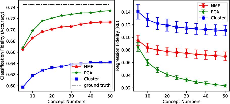 Figure 4 for Improving Interpretability of CNN Models Using Non-Negative Concept Activation Vectors