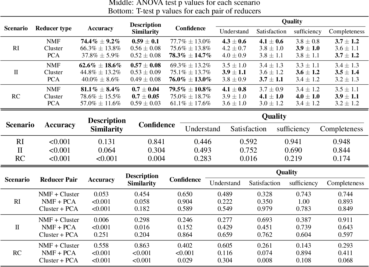 Figure 2 for Improving Interpretability of CNN Models Using Non-Negative Concept Activation Vectors