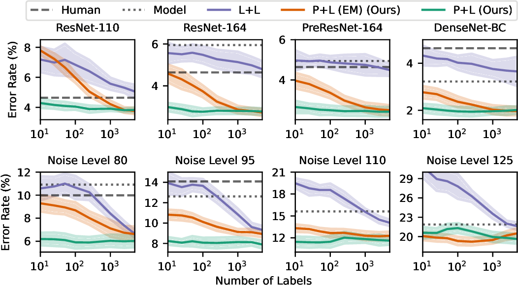 Figure 3 for Combining Human Predictions with Model Probabilities via Confusion Matrices and Calibration