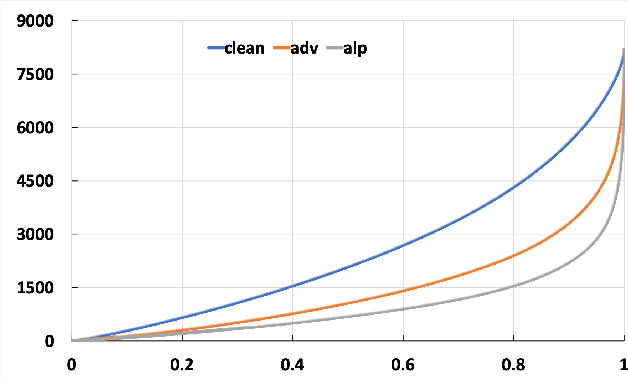 Figure 3 for Adaptive Adversarial Logits Pairing