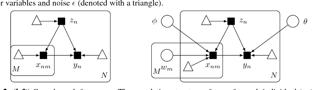 Figure 3 for Implicit Causal Models for Genome-wide Association Studies