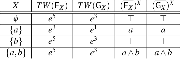 Figure 1 for Strong Equivalence for LPMLN Programs