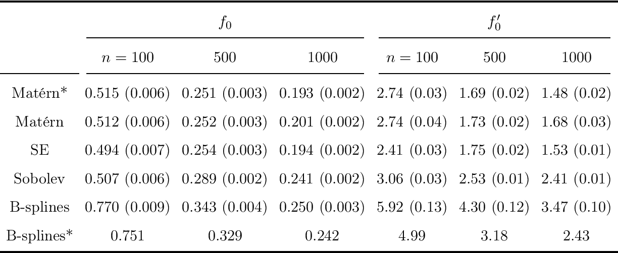 Figure 1 for Equivalence of Convergence Rates of Posterior Distributions and Bayes Estimators for Functions and Nonparametric Functionals