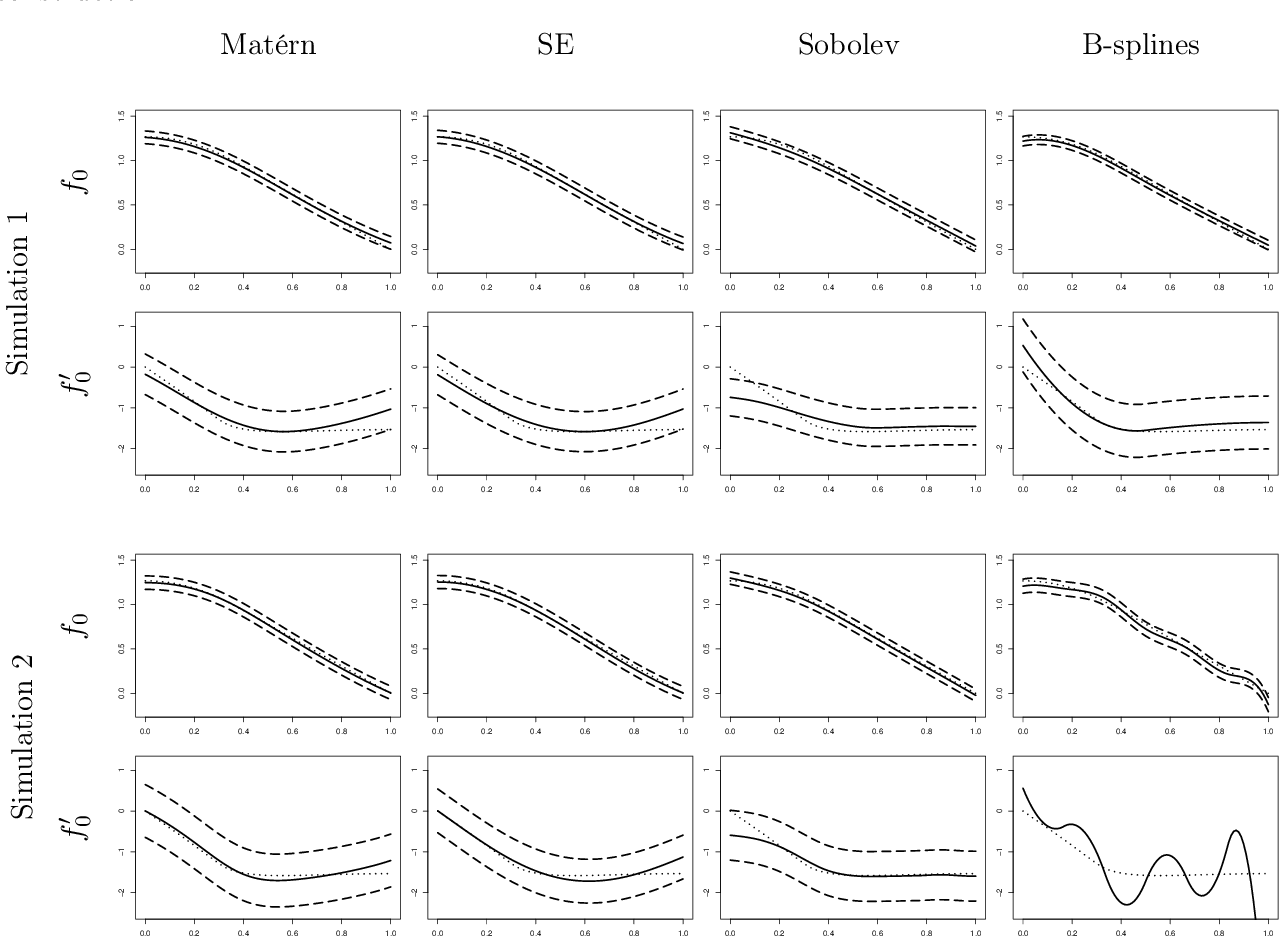 Figure 3 for Equivalence of Convergence Rates of Posterior Distributions and Bayes Estimators for Functions and Nonparametric Functionals