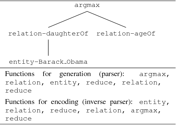 Figure 3 for Weakly-supervised Neural Semantic Parsing with a Generative Ranker
