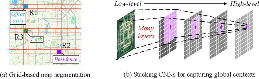 Figure 1 for Revisiting Convolutional Neural Networks for Urban Flow Analytics