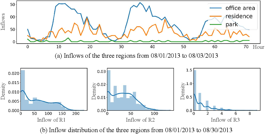 Figure 3 for Revisiting Convolutional Neural Networks for Urban Flow Analytics