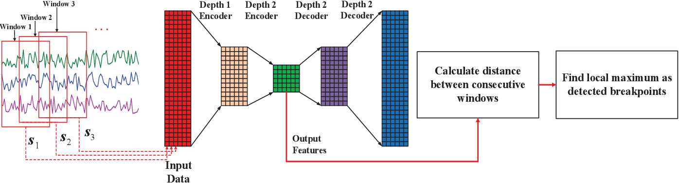 Figure 3 for Time Series Segmentation through Automatic Feature Learning