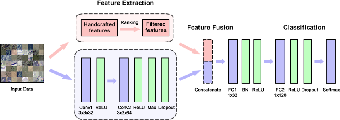 Figure 1 for DeepSat V2: Feature Augmented Convolutional Neural Nets for Satellite Image Classification