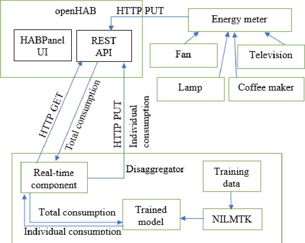 Non-Intrusive Load Monitoring in the OpenHAB smart home