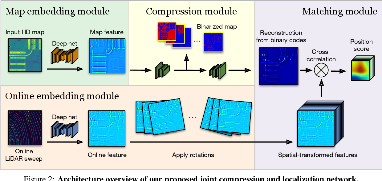 Figure 3 for Learning to Localize Through Compressed Binary Maps