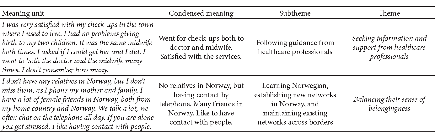 Table 2 From Maternal Health Coping Strategies Of Migrant Women In