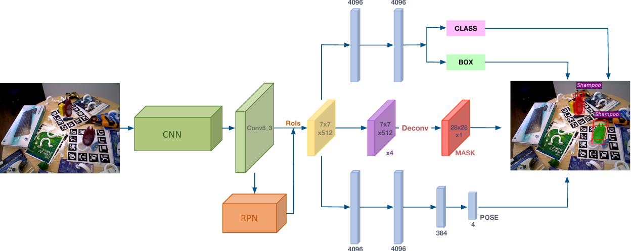Figure 1 for Deep-6DPose: Recovering 6D Object Pose from a Single RGB Image