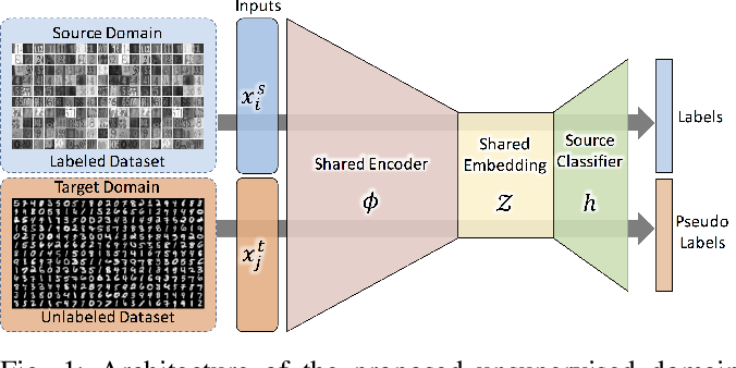 Figure 1 for Learning a Domain-Invariant Embedding for Unsupervised Domain Adaptation Using Class-Conditioned Distribution Alignment
