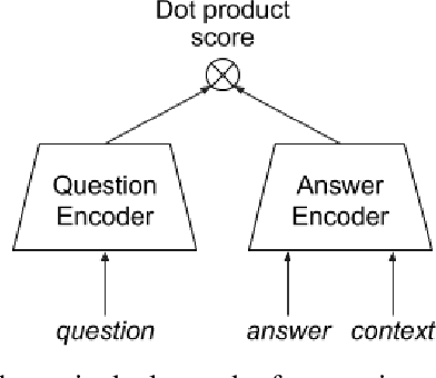 Figure 2 for ReQA: An Evaluation for End-to-End Answer Retrieval Models