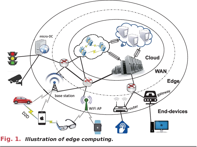 Figure 1 for Edge Intelligence: Paving the Last Mile of Artificial Intelligence with Edge Computing