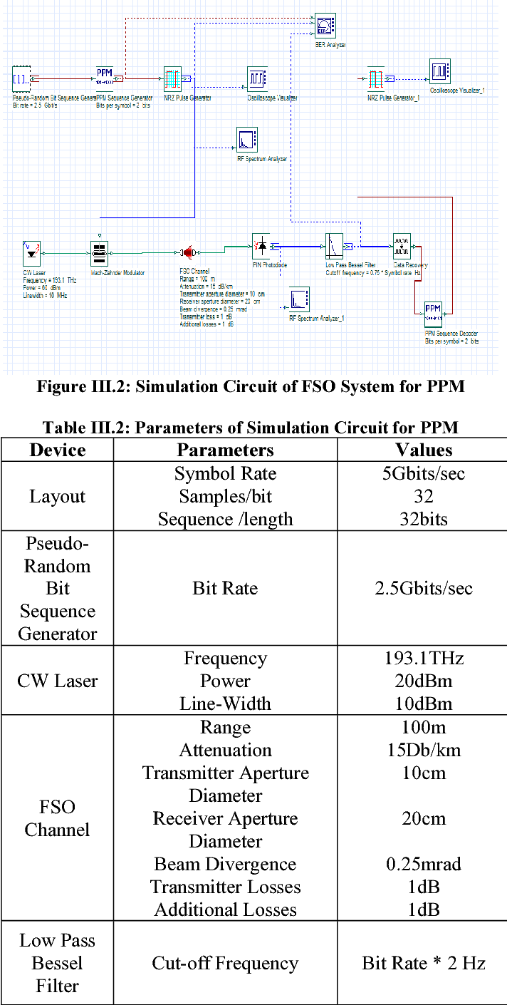 Ask And Ppm Modulation Based Fso System Under Varying Weather Pulse Position Circuit Design Conditions Semantic Scholar