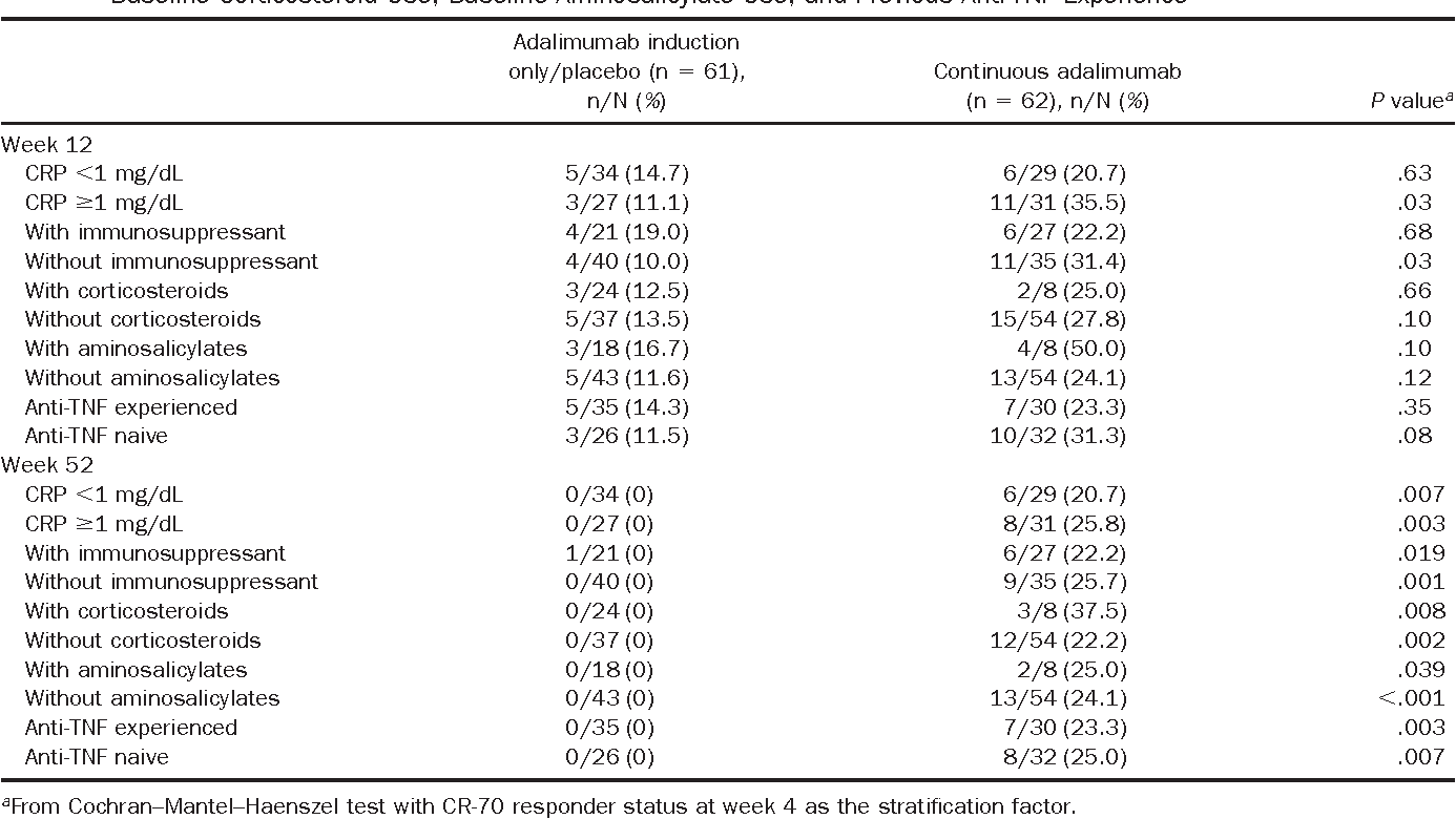 Table 2 from Adalimumab induces and maintains mucosal