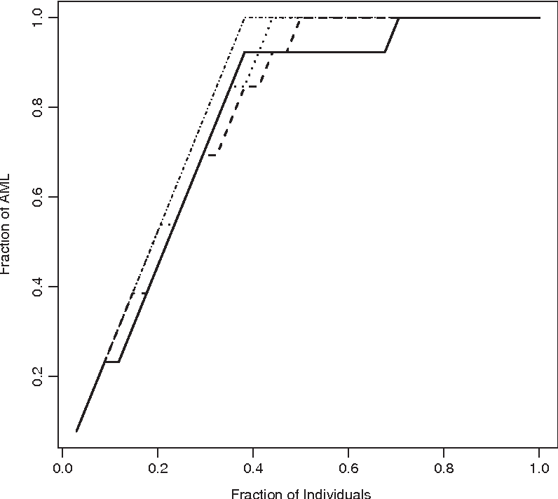 Figure 3 for Tuning parameter selection in high dimensional penalized likelihood