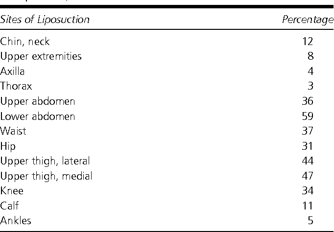 Table 2. Sites of Liposuction in 159 patients (multiple sites possible)