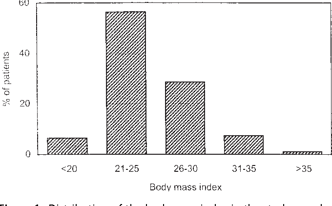 Figure 1. Distribution of the body mass index in the study population (n 5 159).
