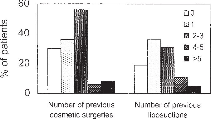 Figure 2. Distribution of previous cosmetic surgeries in total (left) and previous (right) liposuctions (n 5 159).