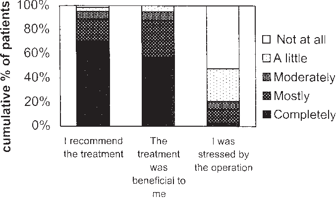 Figure 3. Satisfaction with treatment of patients undergoing liposuction in TLA (n 5 159). The data refer to single items on the questionnaire on cosmetic surgery.