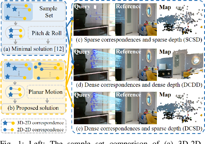 Figure 1 for Robust localization for planar moving robot in changing environment: A perspective on density of correspondence and depth