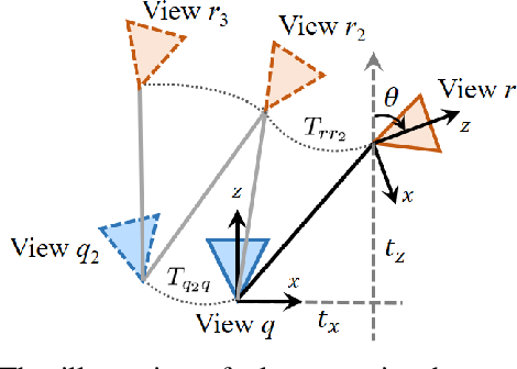 Figure 2 for Robust localization for planar moving robot in changing environment: A perspective on density of correspondence and depth