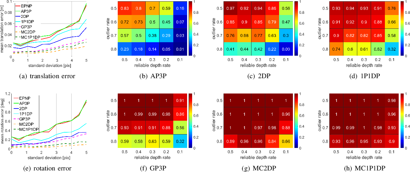 Figure 4 for Robust localization for planar moving robot in changing environment: A perspective on density of correspondence and depth