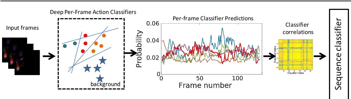 Figure 1 for Second-order Temporal Pooling for Action Recognition