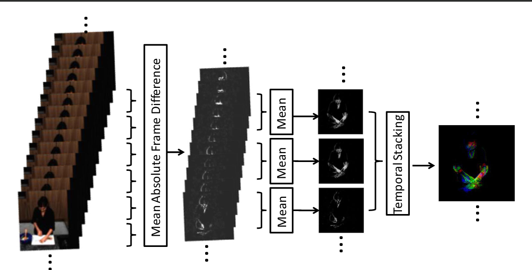 Figure 3 for Second-order Temporal Pooling for Action Recognition