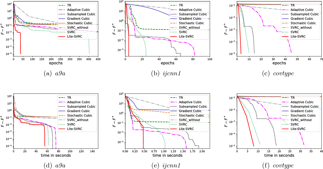 Figure 2 for Sample Efficient Stochastic Variance-Reduced Cubic Regularization Method