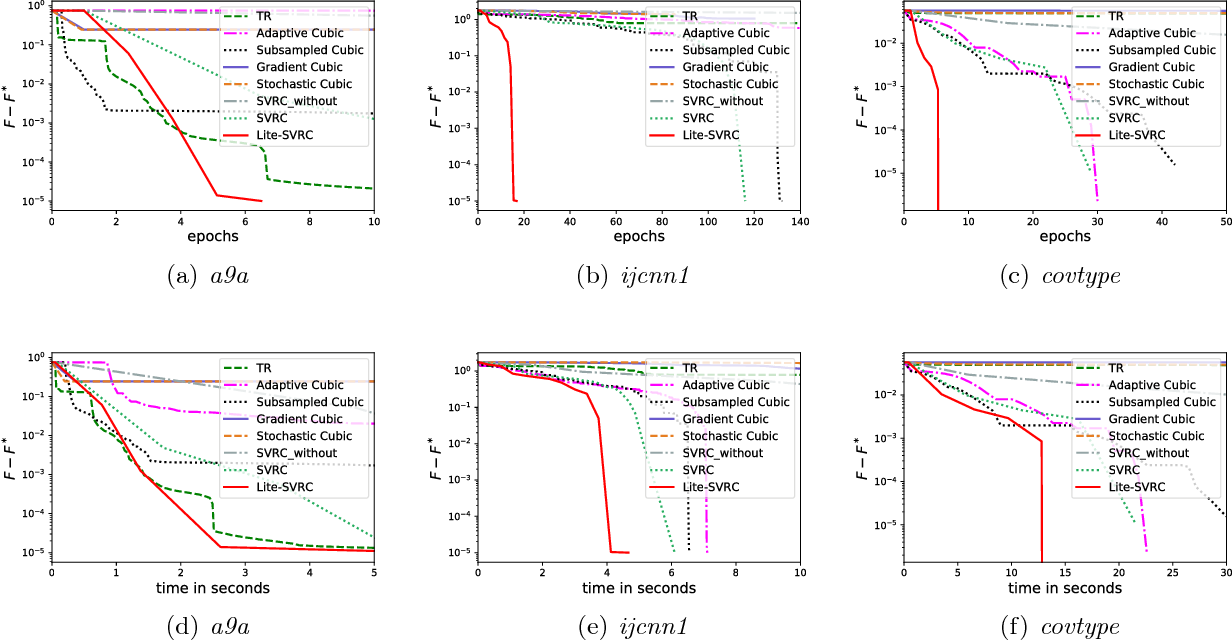 Figure 3 for Sample Efficient Stochastic Variance-Reduced Cubic Regularization Method
