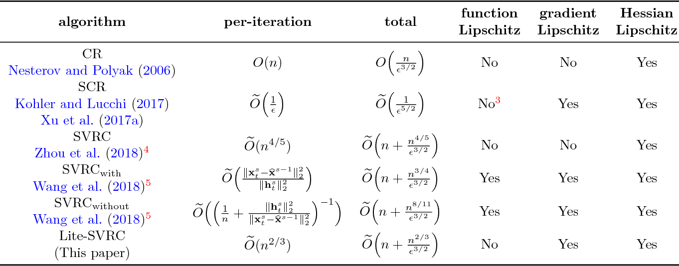 Figure 1 for Sample Efficient Stochastic Variance-Reduced Cubic Regularization Method