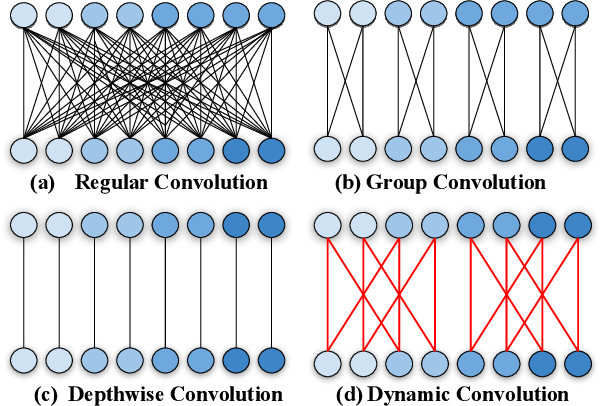 Figure 1 for Differentiable Learning-to-Group Channels via Groupable Convolutional Neural Networks