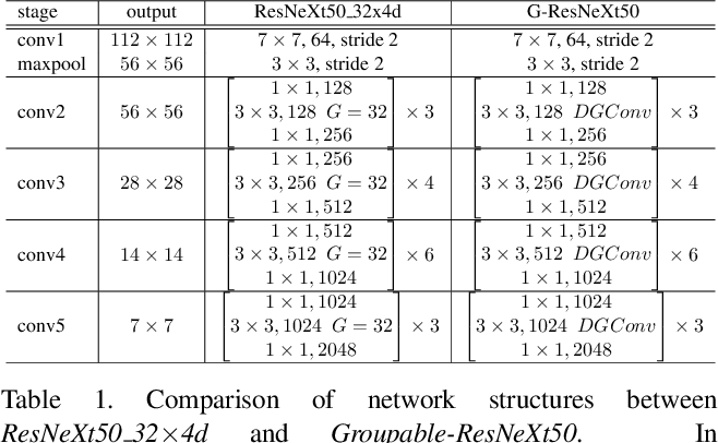Figure 2 for Differentiable Learning-to-Group Channels via Groupable Convolutional Neural Networks