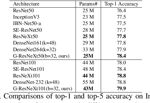 Figure 4 for Differentiable Learning-to-Group Channels via Groupable Convolutional Neural Networks