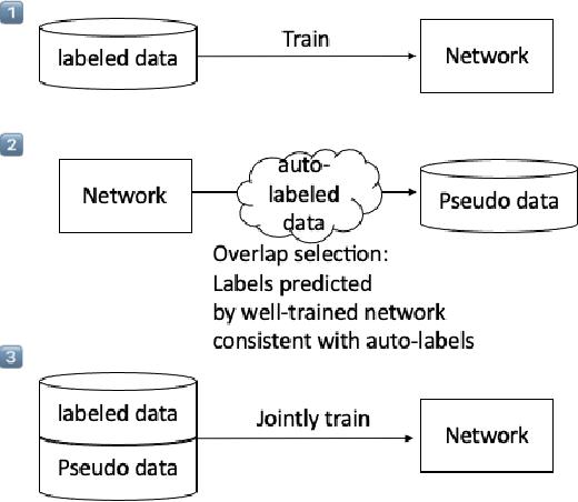 Figure 2 for Pseudo-labelling Enhanced Media Bias Detection