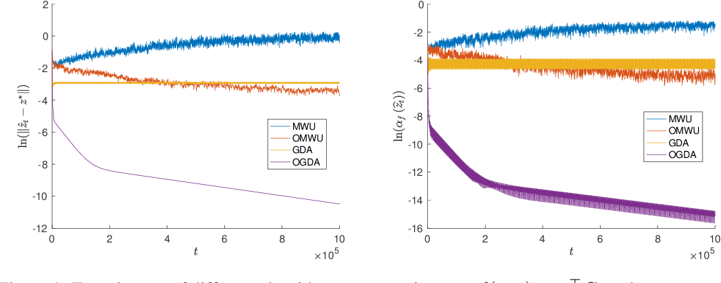 Figure 1 for Linear Last-iterate Convergence for Matrix Games and Stochastic Games