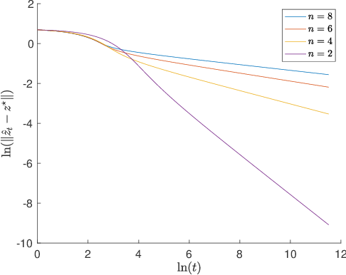 Figure 2 for Linear Last-iterate Convergence for Matrix Games and Stochastic Games