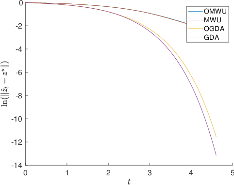 Figure 3 for Linear Last-iterate Convergence for Matrix Games and Stochastic Games