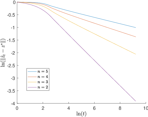 Figure 4 for Linear Last-iterate Convergence for Matrix Games and Stochastic Games