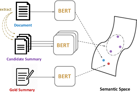 Figure 1 for Extractive Summarization as Text Matching