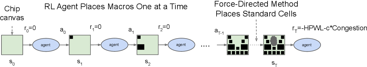 Figure 1 for Chip Placement with Deep Reinforcement Learning