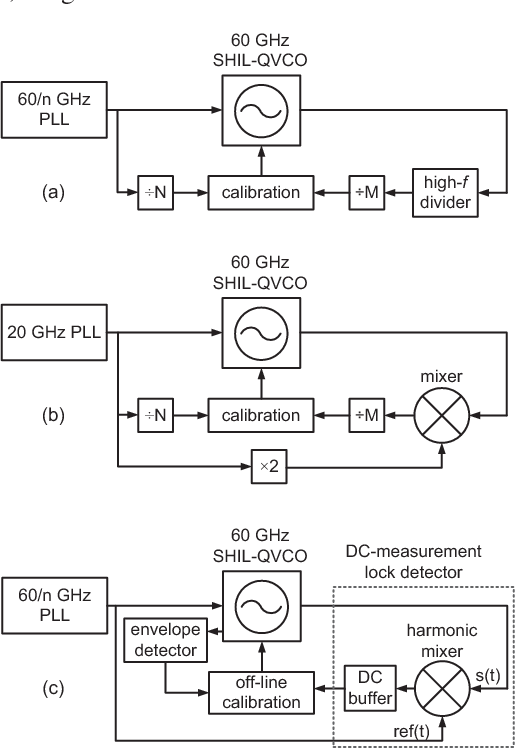 A mm-wave 40 nm CMOS subharmonically injection-locked QVCO with lock