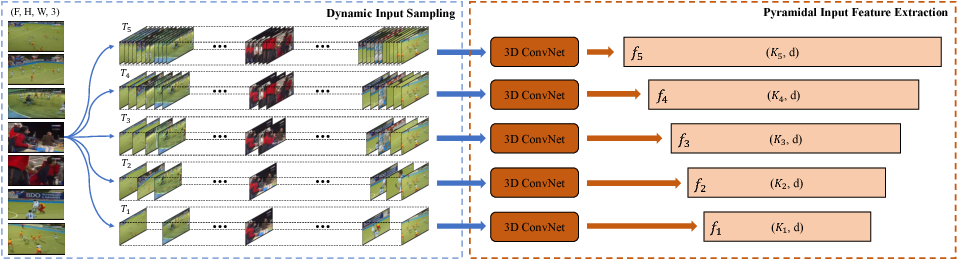 Figure 1 for Dynamic Temporal Pyramid Network: A Closer Look at Multi-Scale Modeling for Activity Detection