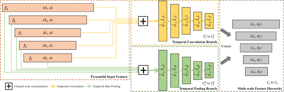 Figure 3 for Dynamic Temporal Pyramid Network: A Closer Look at Multi-Scale Modeling for Activity Detection